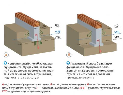Фундамент ниже глубины промерзания грунта. fundament-nije-promerzniya-grunta.
